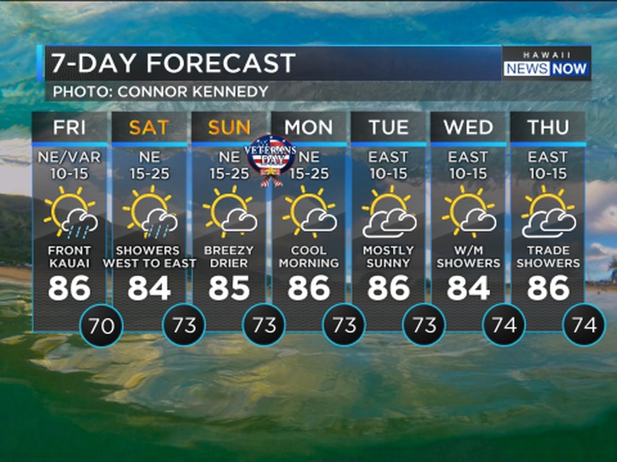 Cold front approaching, showers and breezy winds ahead