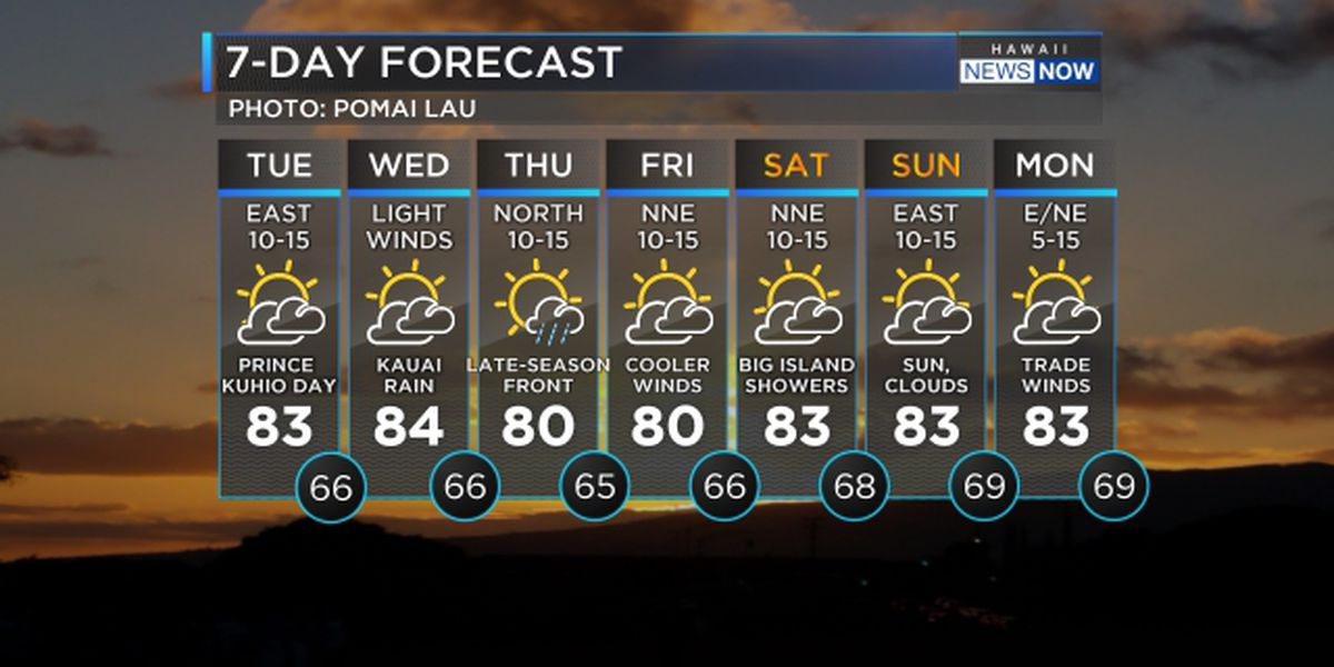Forecast: Lighter winds taking over, more showers ahead