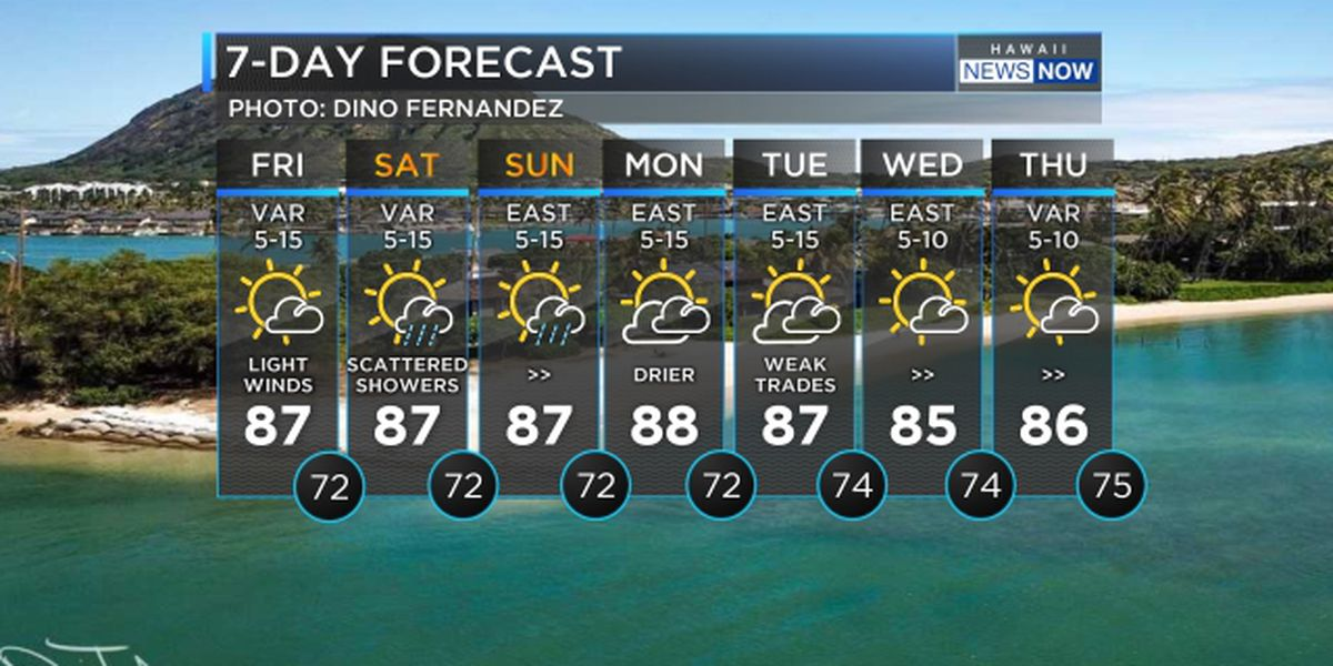 Forecast: Light winds and more surf heading in for the weekend