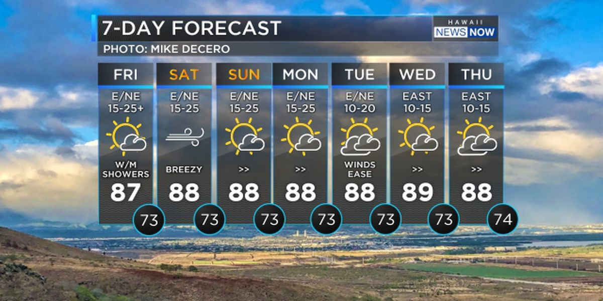 Forecast: Breezy trade winds ease slightly for the weekend