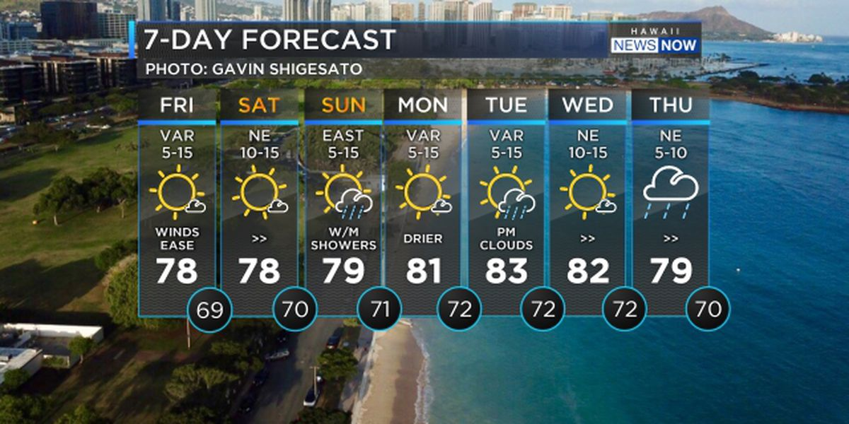 Forecast: Light winds heading in for the weekend