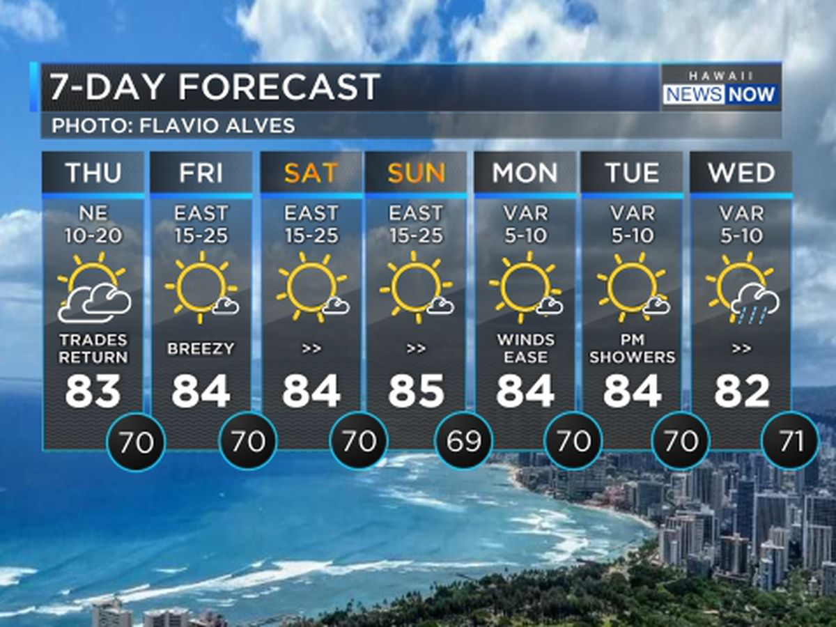 Forecast: Breezy winds heading in for the weekend