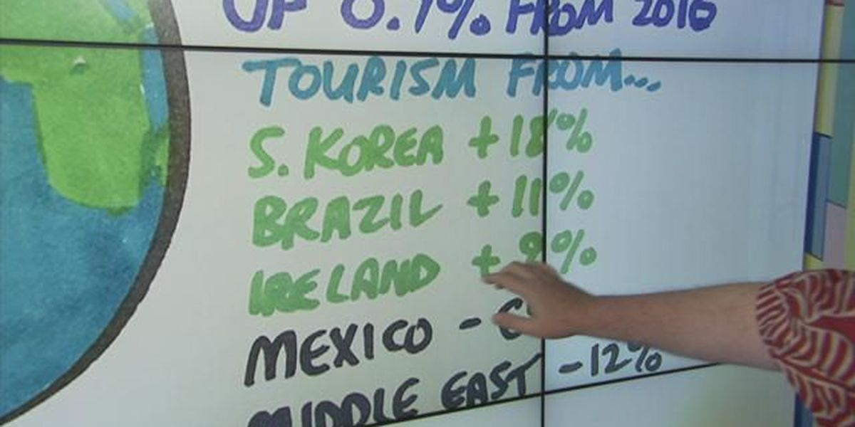 Business: International visitor traffic to the United States