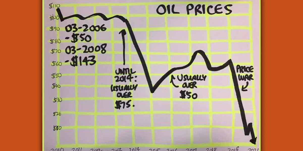 Tracking the tanking oil prices on planes, trains and automobiles