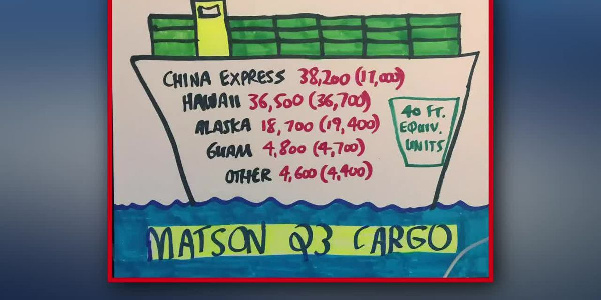 Business Report: Container traffic in the Pacific, including Matson's