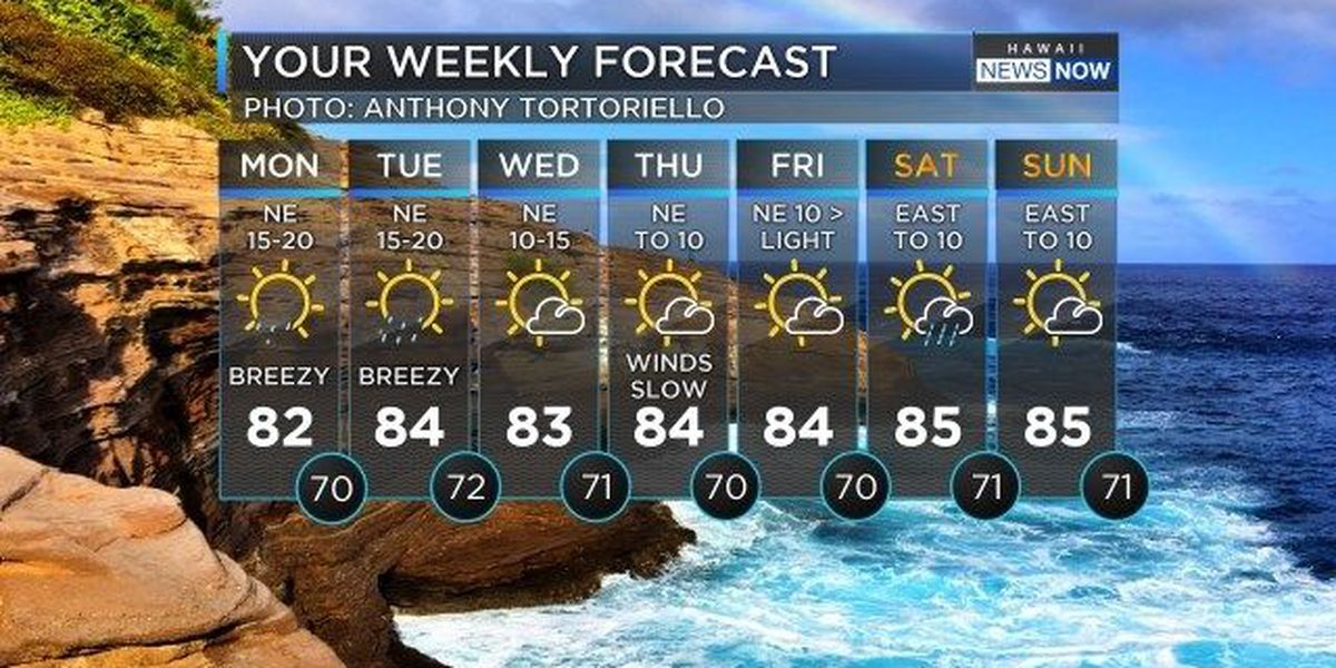 Forecast: Potential for wet weather remains for Maui County