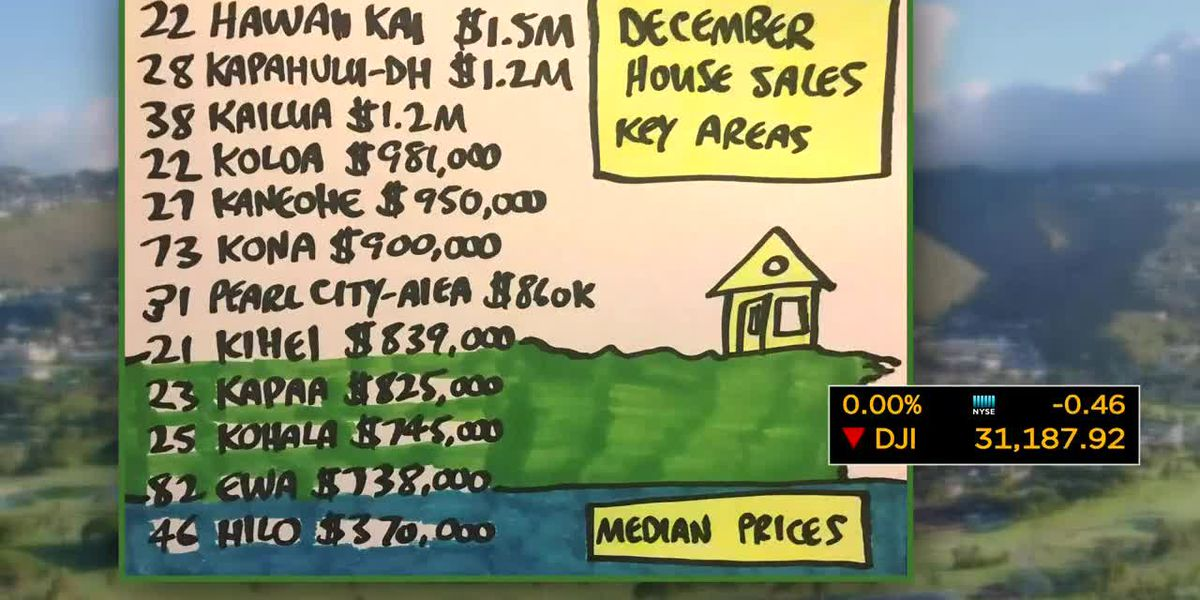 Business Report: Median home sale prices in Hawaii's key areas