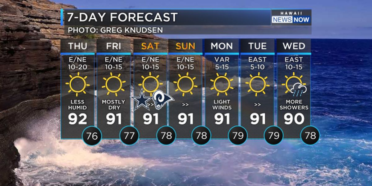 Forecast: Trade winds speed up today, slow again over the weekend