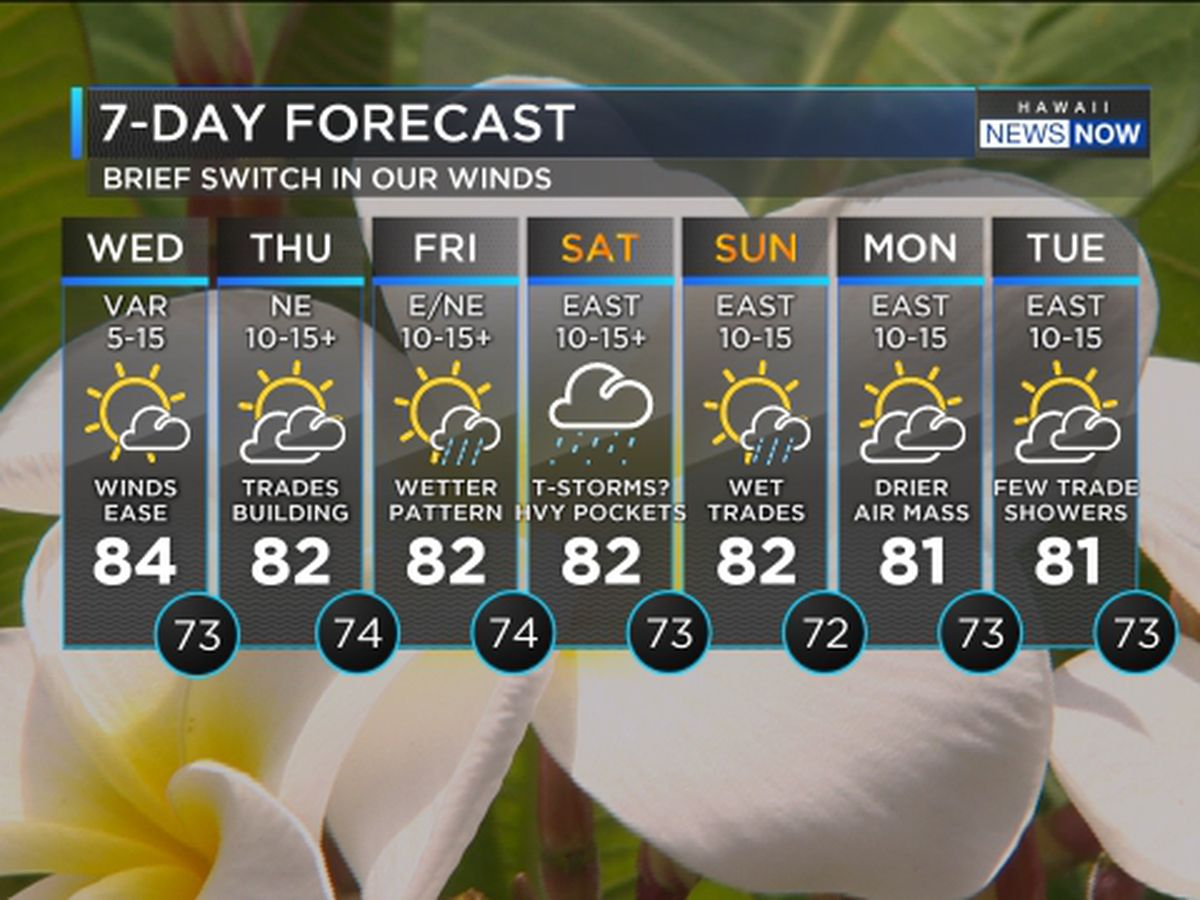 Drier Trend Wednesday and Thursday, Surf in the Country