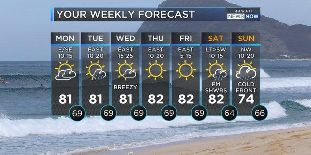 Forecast: Trade winds to diminish to start the work week