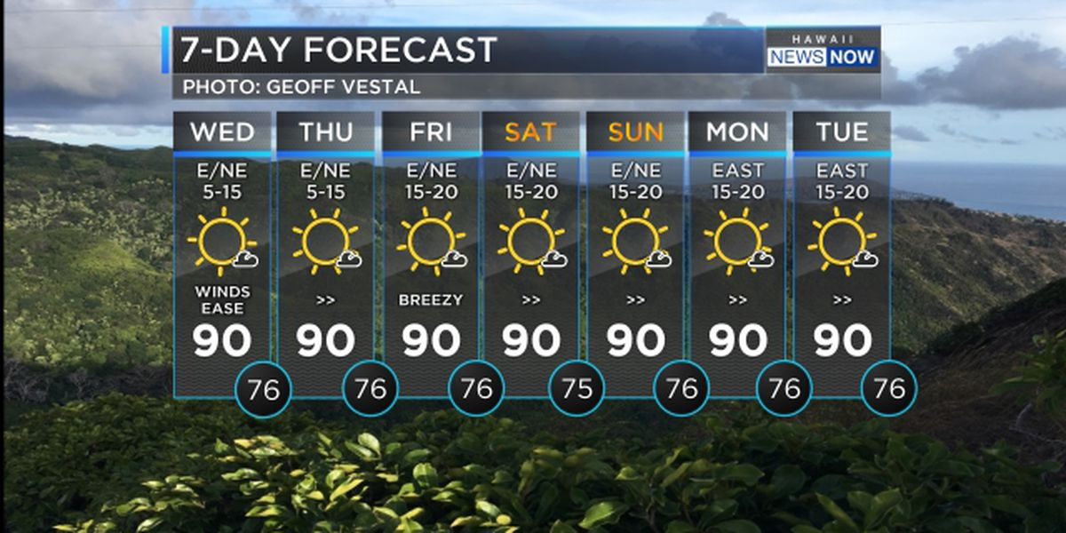 Forecast: Calm weather to hold through the weekend