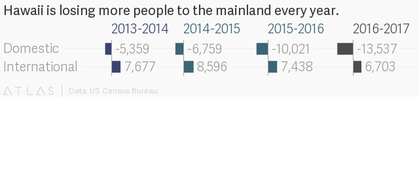 people are leaving hawaii in droves and this year was no exception