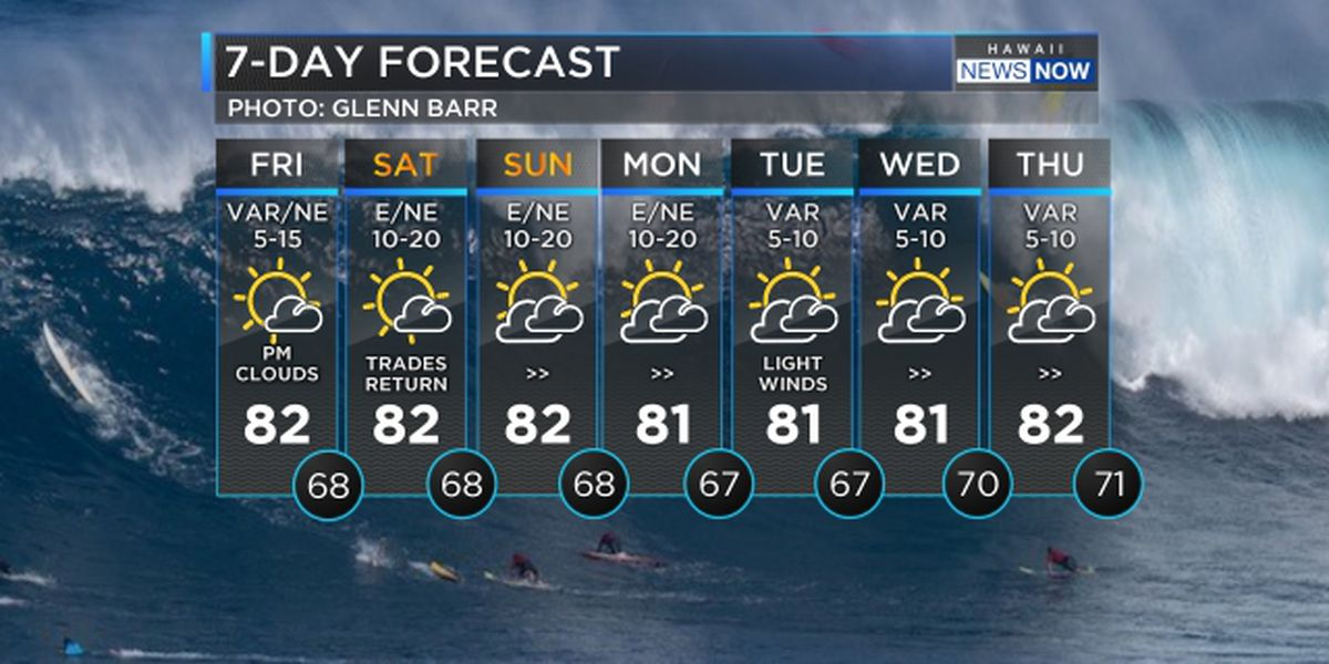 Forecast: Trade winds return for the weekend with more large surf ahead