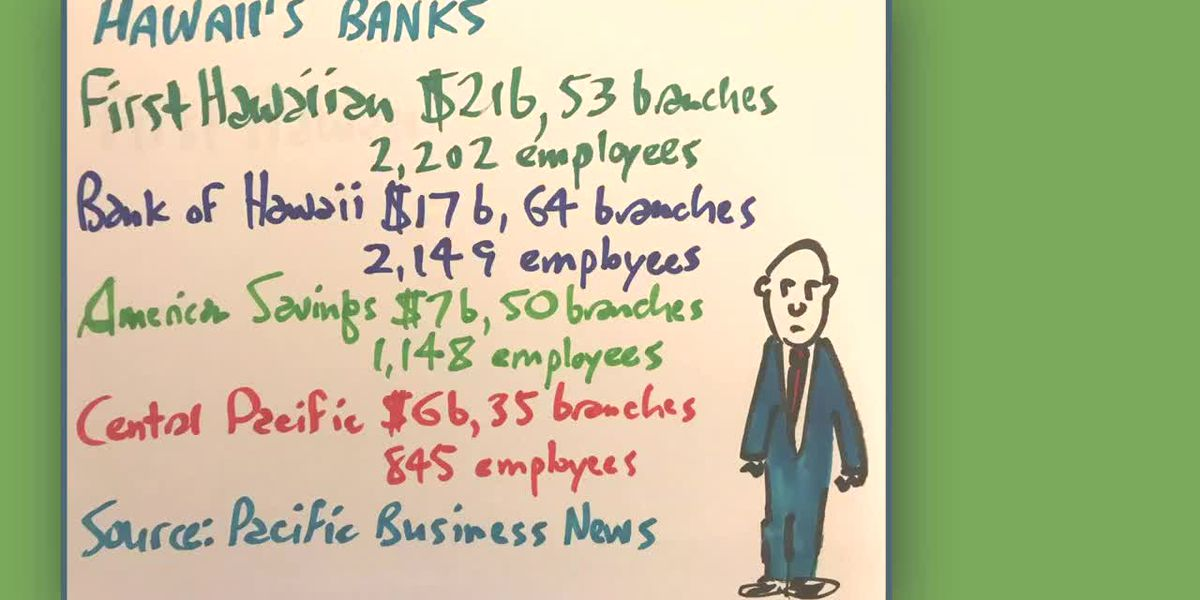 Business Report: Hawaii's four biggest banks