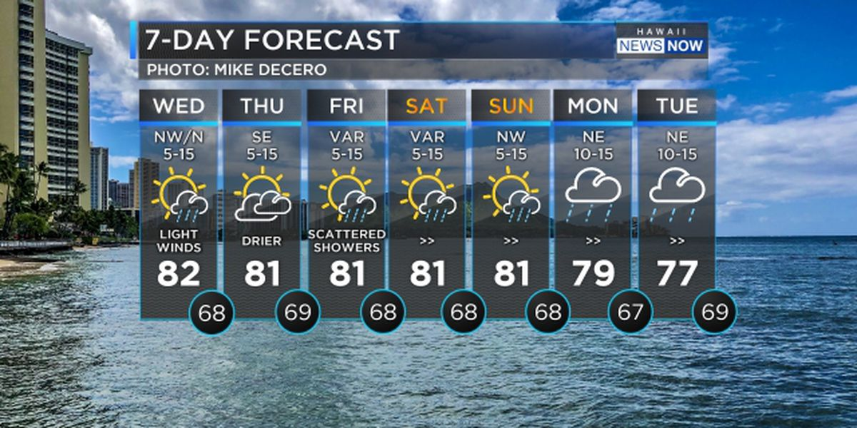 Forecast: Passing cold fronts to shift winds and bring scattered showers