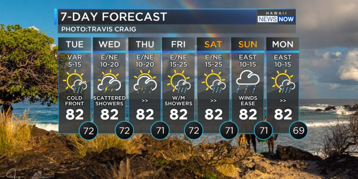 Forecast: Cold front expected to bring heavy rain to parts of the state