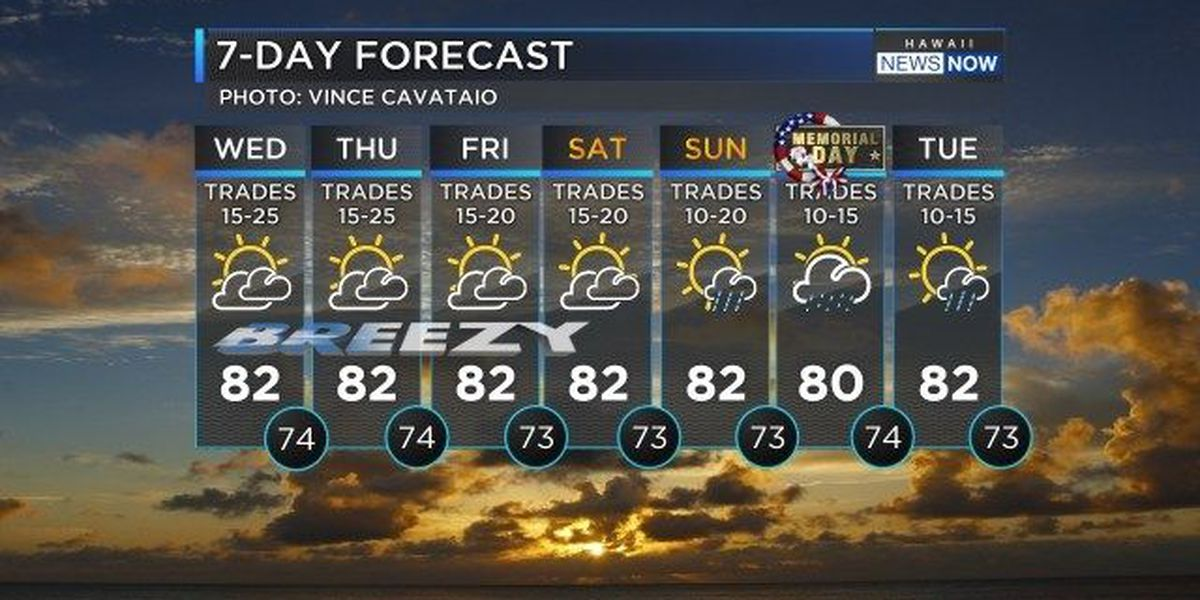 Forecast: Stronger trades, fewer showers