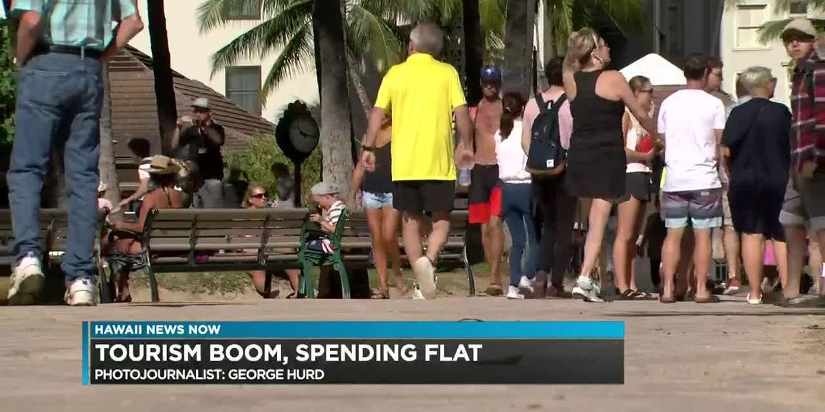 Hawaii has seen a 50% jump in tourists since 1989, but spending has remained flat