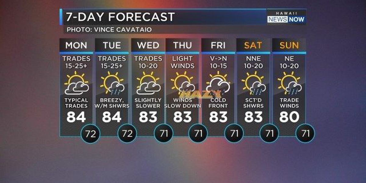 Forecast: Trade winds to hold through midweek