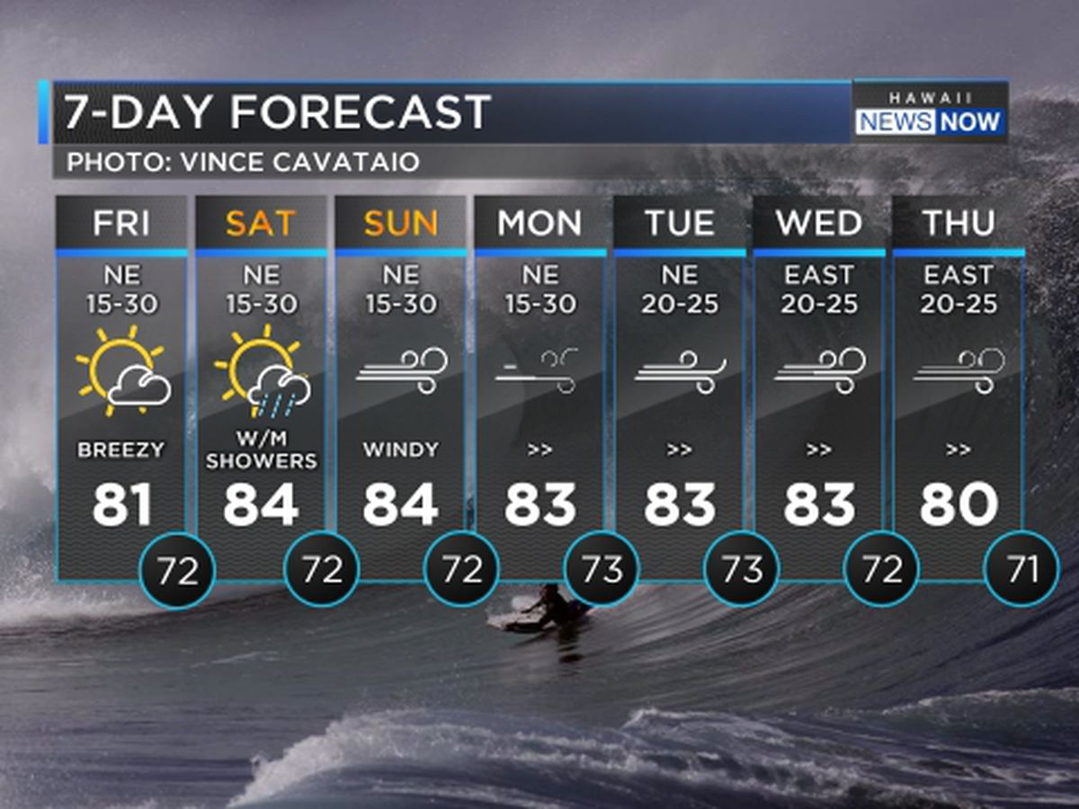 More big surf, breezy winds hold firm