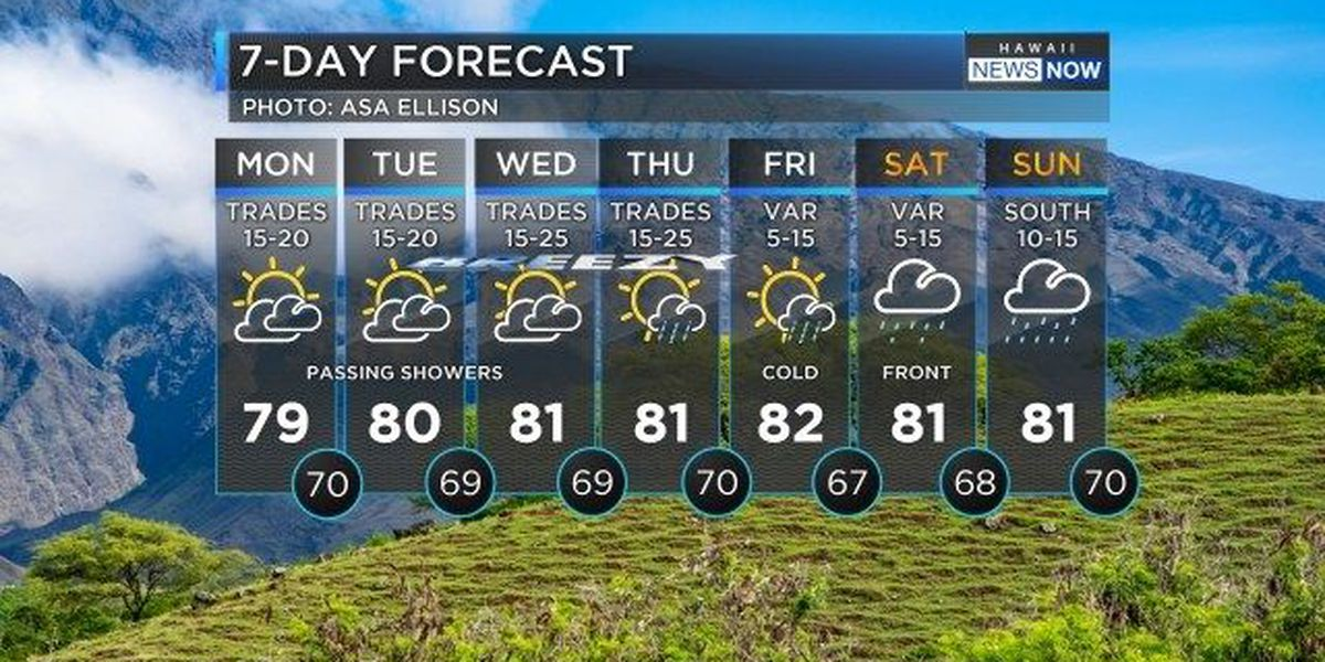 Forecast: Cloudy day ahead, but trade winds will pick up