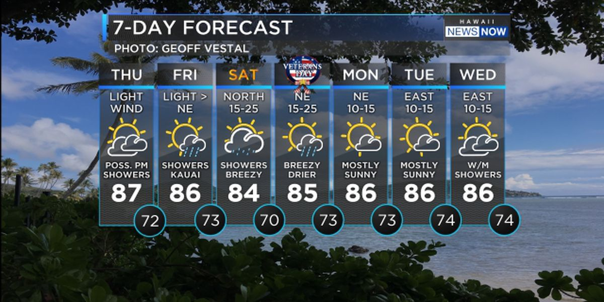 Cold front brings lighter winds, more showers