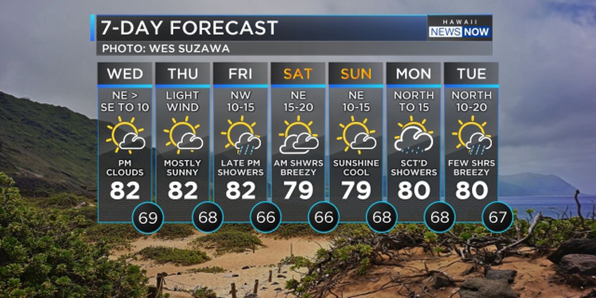 Forecast: Light winds and mostly dry weather continue for now