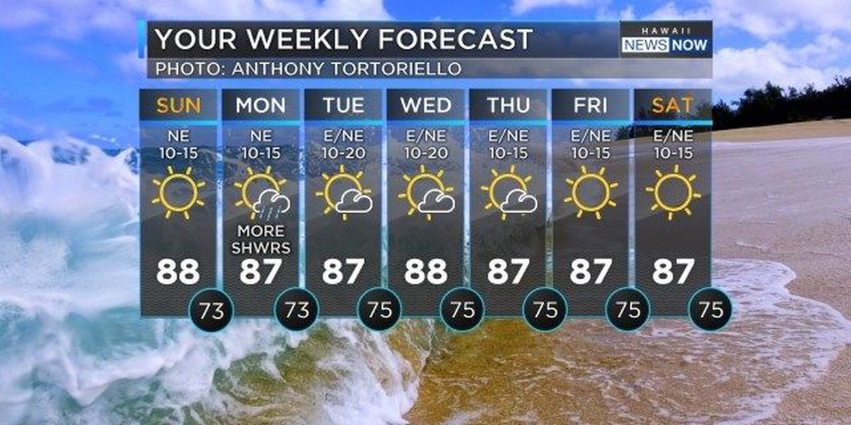 Forecast: Nice weather Sunday, a few more showers Monday