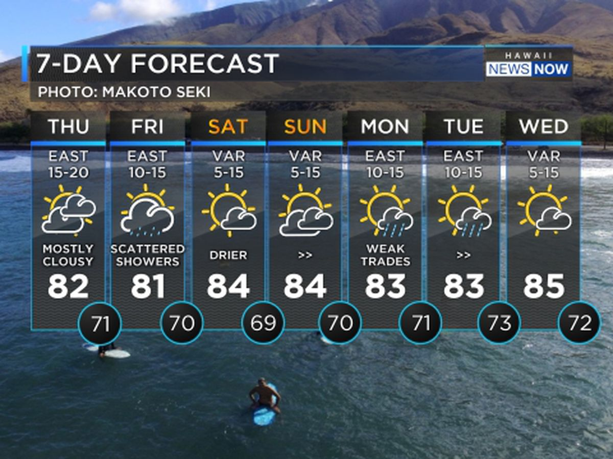 Forecast: Increasing clouds and showers expected through Friday