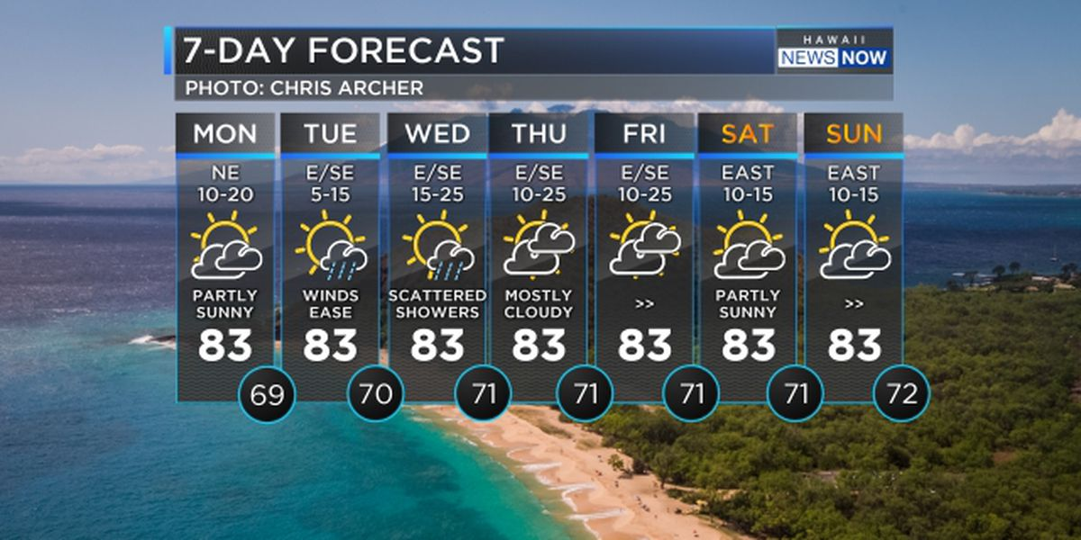 Forecast: Light winds and more showers heading in soon