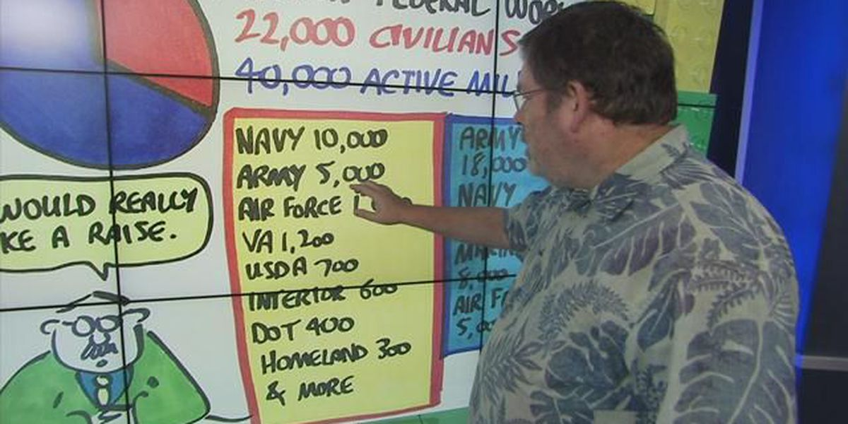 Business: How many federal employees live in Hawaii