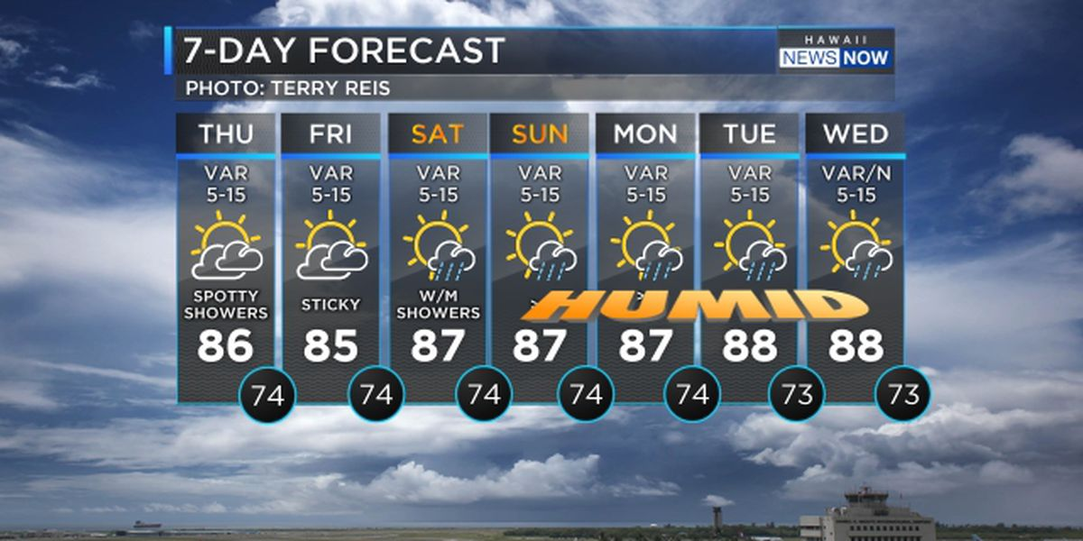 Forecast: Spotty showers persist for Kauai and Oahu