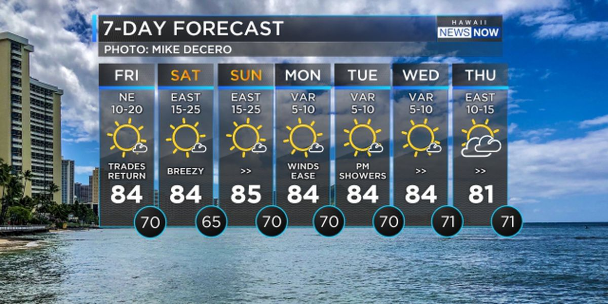 Forecast: Breezy winds hold through the weekend