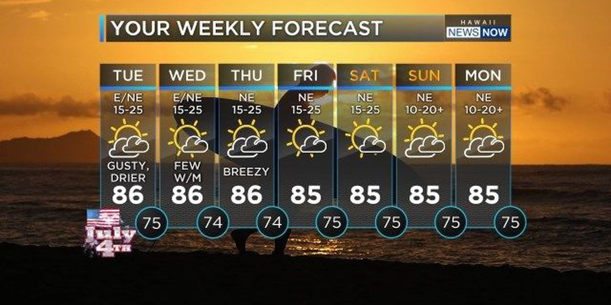 Forecast: Breezy trade winds, sunshine make for a pleasant Fourth of July