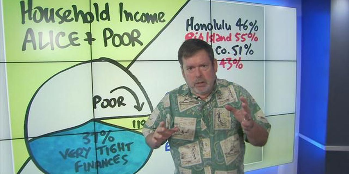 Business Report: The difference between the poverty line and actual poverty