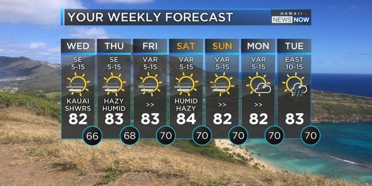 Forecast: Kona winds to usher in vog, higher humidity levels