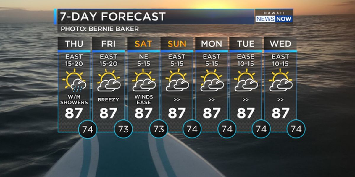 Forecast: Breezy trades hold through the weekend