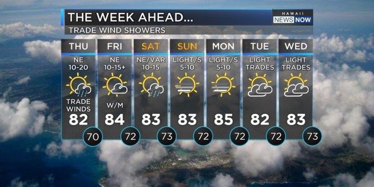 Forecast: Enjoy the trade winds before it gets muggy over the weekend