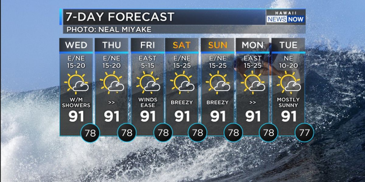 Forecast: Trade winds building; surf slowly dropping