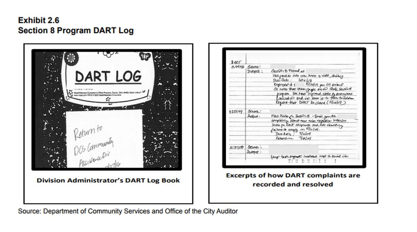 Audit: City's Section 8 voucher program poorly-staffed ...