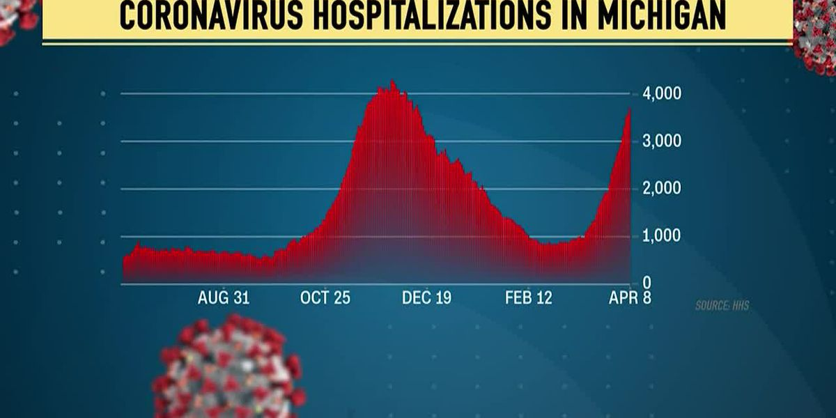 COVID-19 surge in Michigan prompts plea to White House for more vaccines