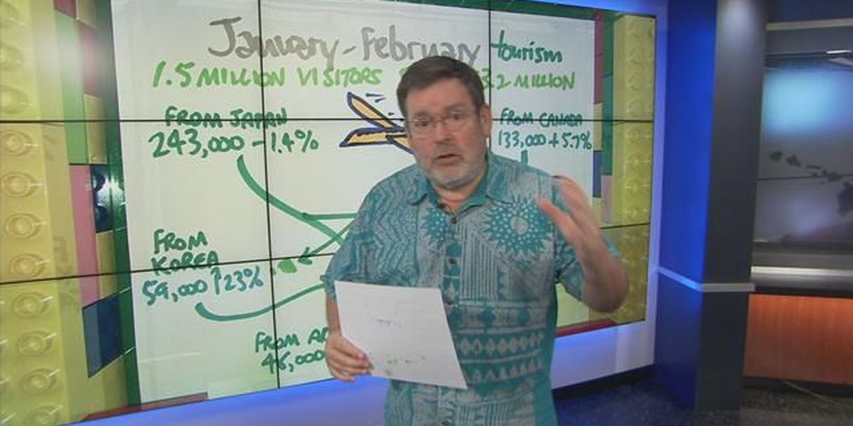 Business Report: An update on Honolulu visitor spending