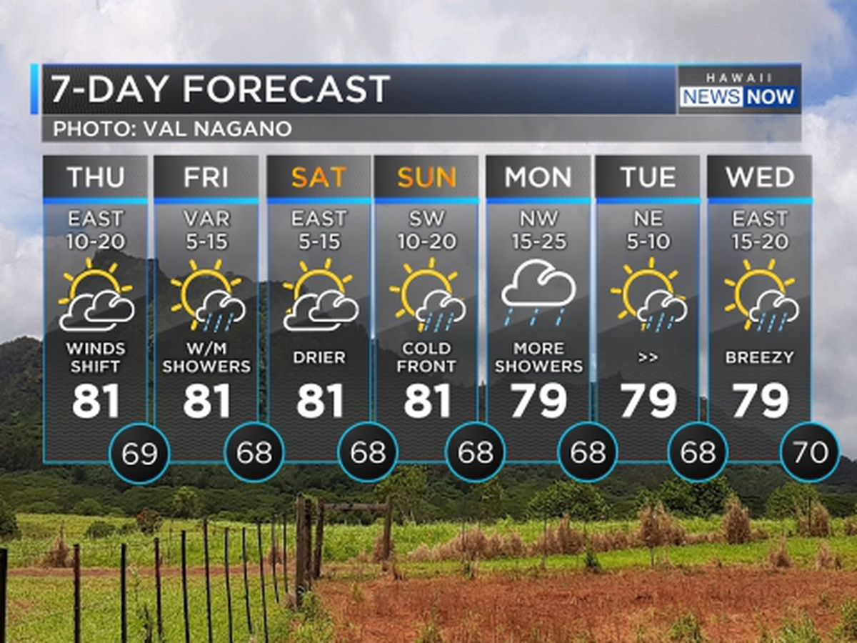 Forecast: Cold fronts to bring scattered showers along with huge surf
