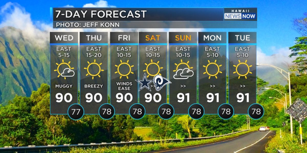 Forecast: Light trade winds persist, expected to speed up for the weekend