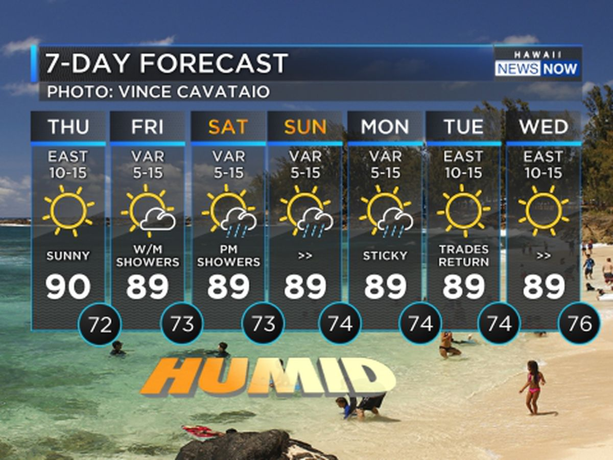 Forecast: Trade winds leaving for the weekend