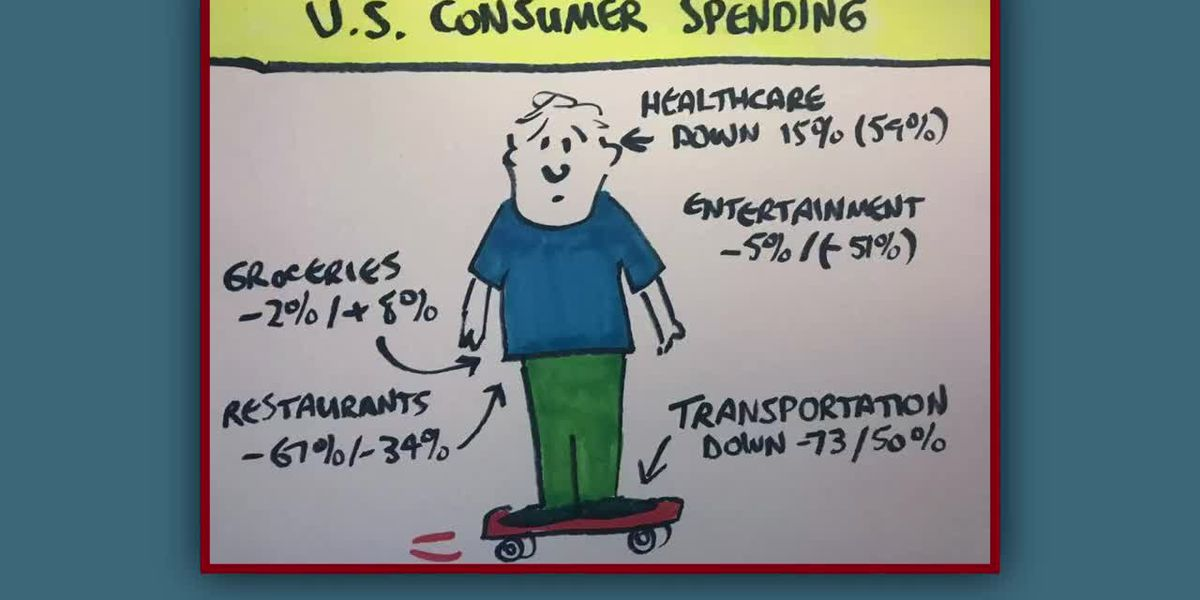 Business Report: What Americans are spending their money on during the pandemic