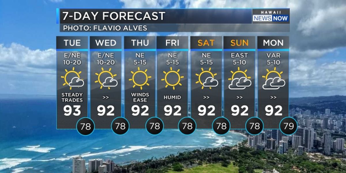 Forecast: Breezy trade winds hold today, weaken toward the weekend