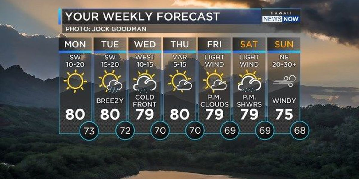Forecast: Dry weather, rising surf to start the work week