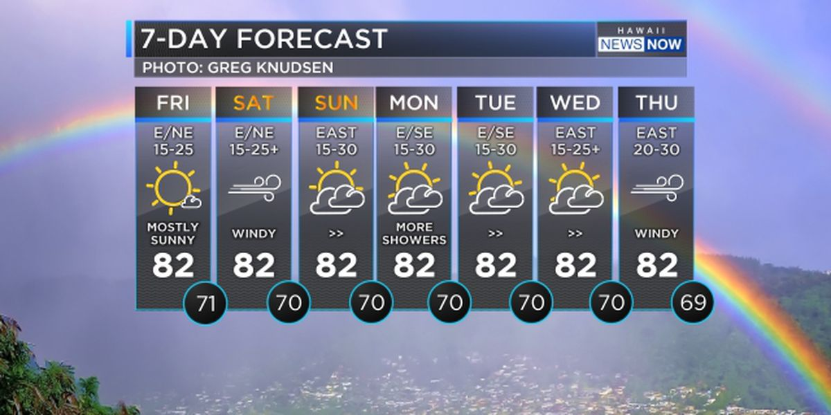 Forecast: Stronger winds heading in for the weekend