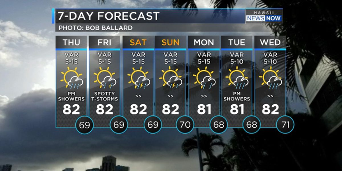 Forecast: Light winds, scattered showers ahead of period of unsettled weather